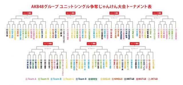 「AKB48グループじゃんけん大会2016」トーナメント表